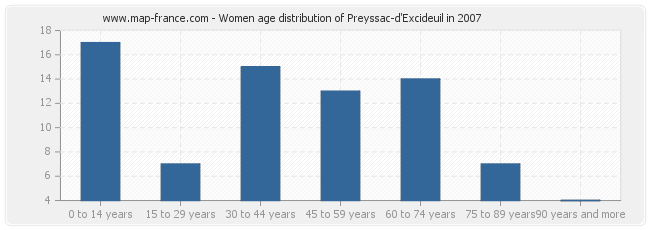 Women age distribution of Preyssac-d'Excideuil in 2007