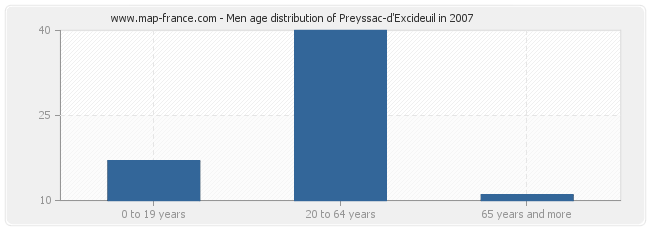 Men age distribution of Preyssac-d'Excideuil in 2007