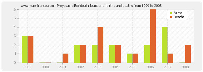 Preyssac-d'Excideuil : Number of births and deaths from 1999 to 2008