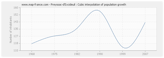 Preyssac-d'Excideuil : Cubic interpolation of population growth