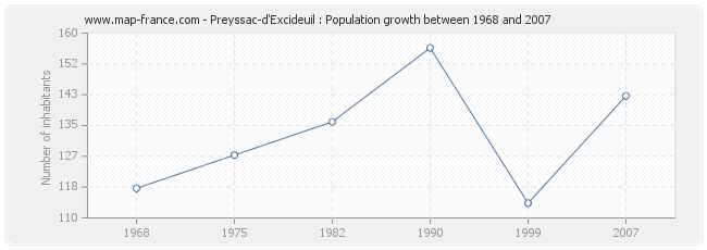 Population Preyssac-d'Excideuil
