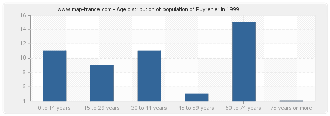 Age distribution of population of Puyrenier in 1999