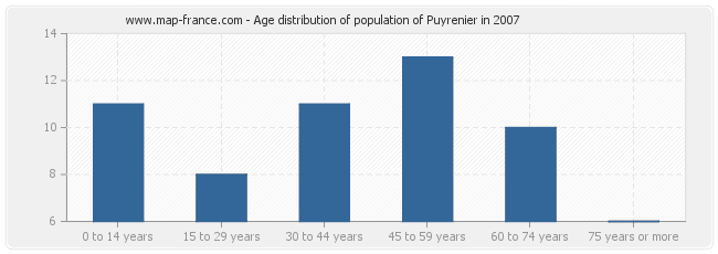 Age distribution of population of Puyrenier in 2007