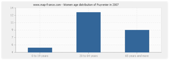 Women age distribution of Puyrenier in 2007