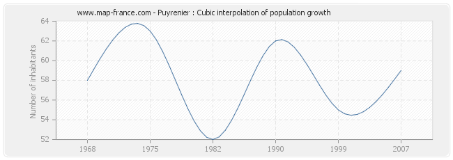 Puyrenier : Cubic interpolation of population growth