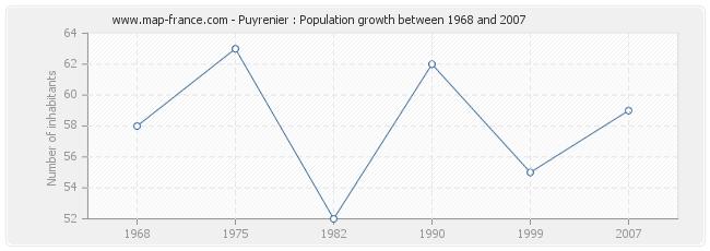Population Puyrenier