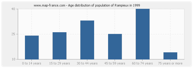 Age distribution of population of Rampieux in 1999