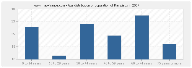 Age distribution of population of Rampieux in 2007