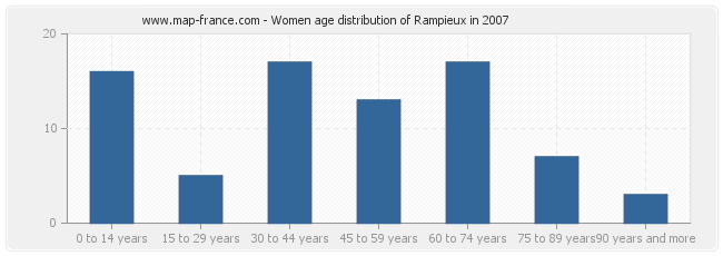 Women age distribution of Rampieux in 2007