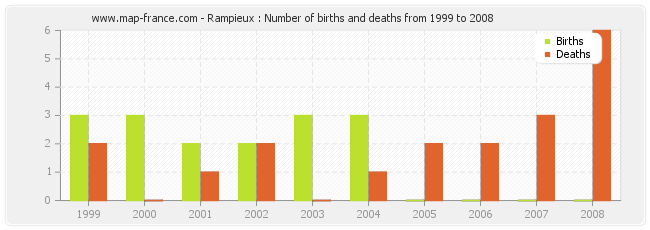 Rampieux : Number of births and deaths from 1999 to 2008