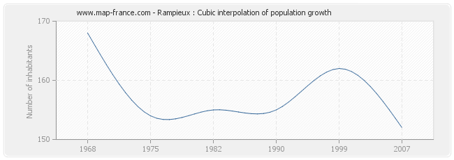 Rampieux : Cubic interpolation of population growth