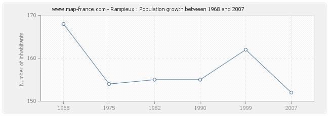 Population Rampieux