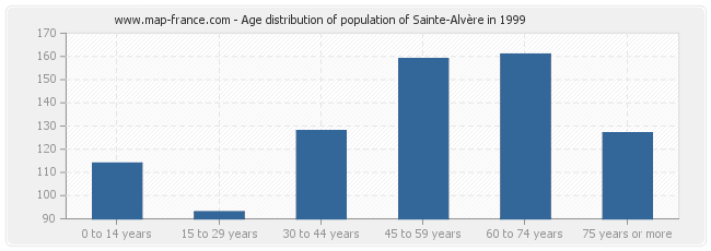 Age distribution of population of Sainte-Alvère in 1999