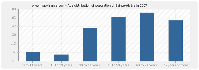 Age distribution of population of Sainte-Alvère in 2007