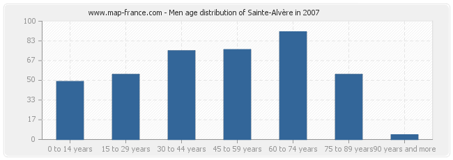 Men age distribution of Sainte-Alvère in 2007