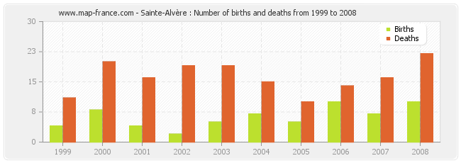 Sainte-Alvère : Number of births and deaths from 1999 to 2008