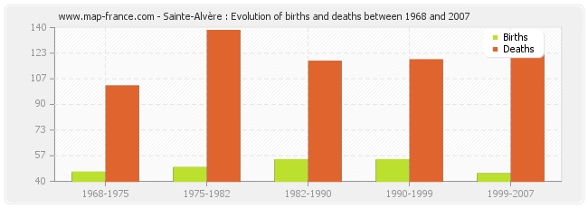 Sainte-Alvère : Evolution of births and deaths between 1968 and 2007