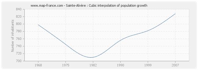 Sainte-Alvère : Cubic interpolation of population growth