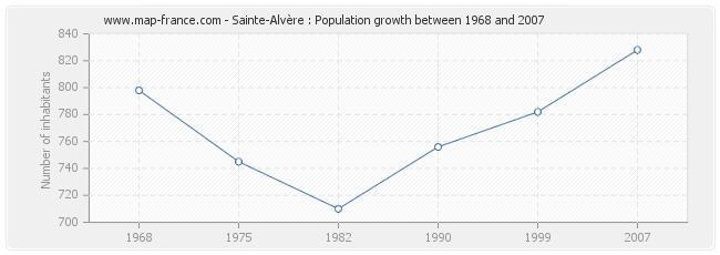 Population Sainte-Alvère