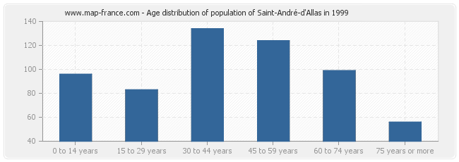 Age distribution of population of Saint-André-d'Allas in 1999