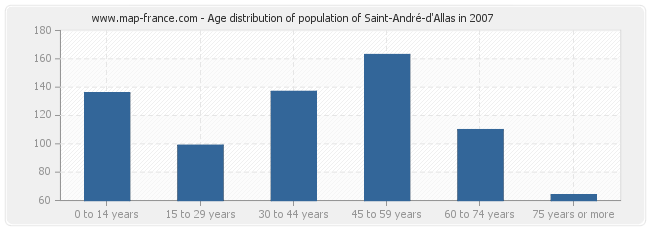 Age distribution of population of Saint-André-d'Allas in 2007