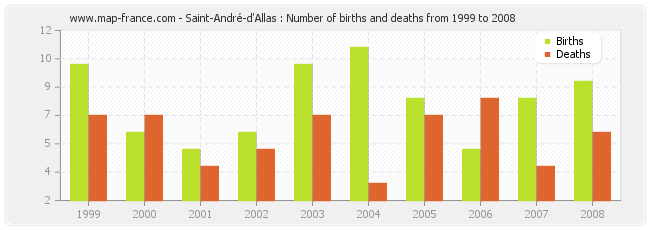 Saint-André-d'Allas : Number of births and deaths from 1999 to 2008