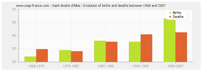 Saint-André-d'Allas : Evolution of births and deaths between 1968 and 2007
