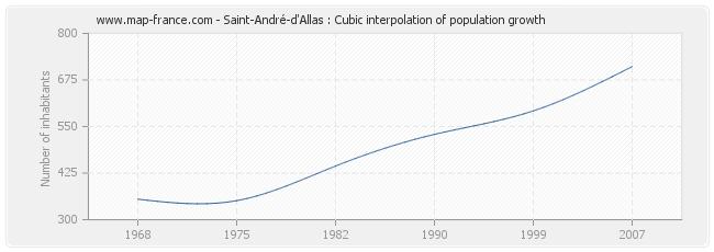 Saint-André-d'Allas : Cubic interpolation of population growth