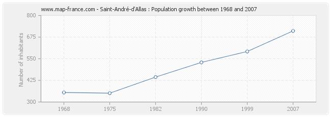 Population Saint-André-d'Allas