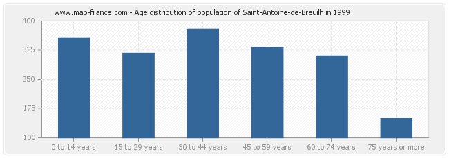 Age distribution of population of Saint-Antoine-de-Breuilh in 1999