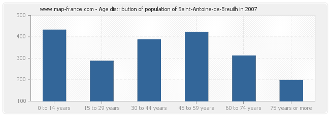 Age distribution of population of Saint-Antoine-de-Breuilh in 2007