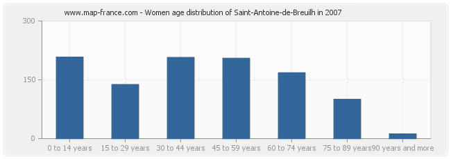 Women age distribution of Saint-Antoine-de-Breuilh in 2007