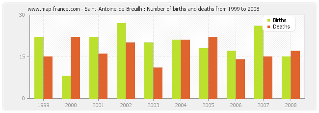 Saint-Antoine-de-Breuilh : Number of births and deaths from 1999 to 2008