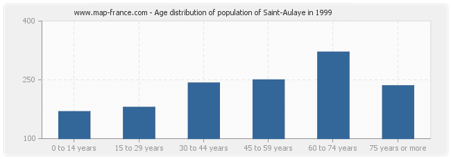 Age distribution of population of Saint-Aulaye in 1999