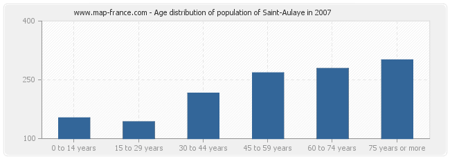 Age distribution of population of Saint-Aulaye in 2007