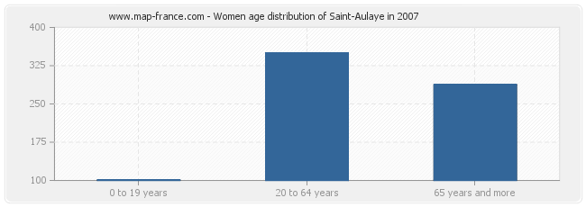 Women age distribution of Saint-Aulaye in 2007