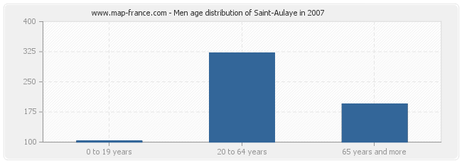 Men age distribution of Saint-Aulaye in 2007