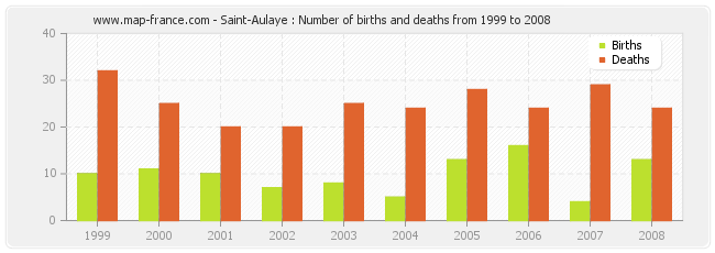Saint-Aulaye : Number of births and deaths from 1999 to 2008