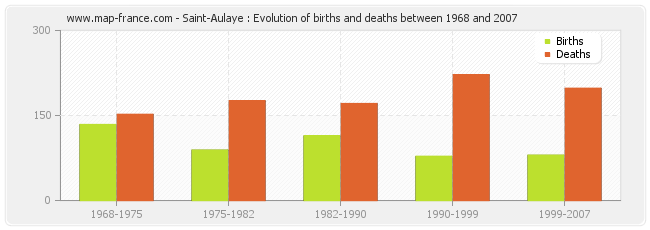 Saint-Aulaye : Evolution of births and deaths between 1968 and 2007