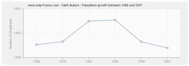 Population Saint-Aulaye