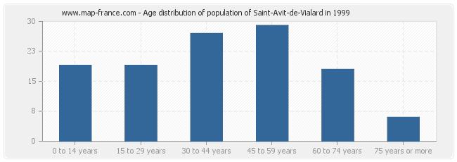 Age distribution of population of Saint-Avit-de-Vialard in 1999