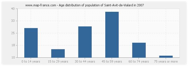 Age distribution of population of Saint-Avit-de-Vialard in 2007