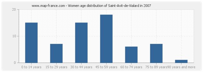 Women age distribution of Saint-Avit-de-Vialard in 2007