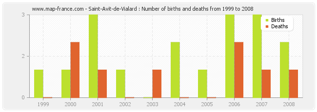 Saint-Avit-de-Vialard : Number of births and deaths from 1999 to 2008