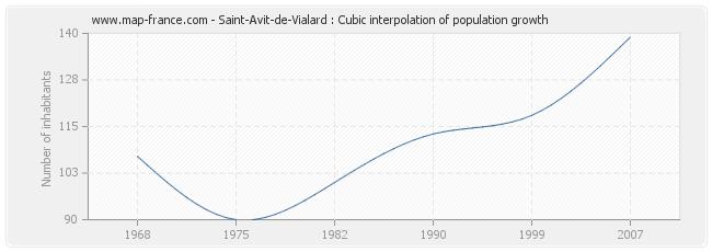 Saint-Avit-de-Vialard : Cubic interpolation of population growth