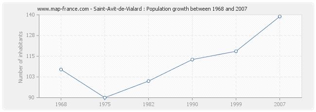 Population Saint-Avit-de-Vialard