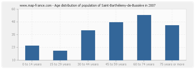 Age distribution of population of Saint-Barthélemy-de-Bussière in 2007