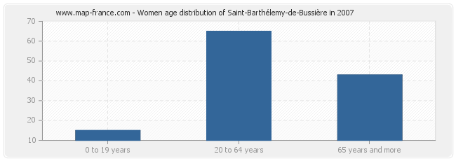 Women age distribution of Saint-Barthélemy-de-Bussière in 2007