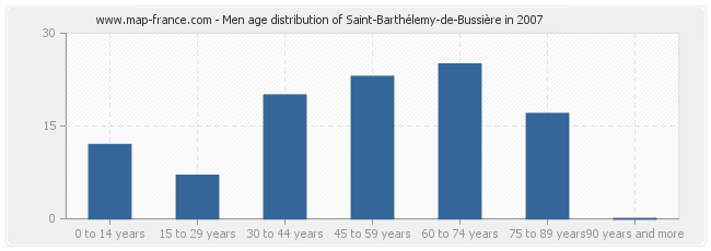 Men age distribution of Saint-Barthélemy-de-Bussière in 2007