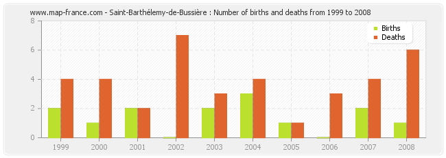Saint-Barthélemy-de-Bussière : Number of births and deaths from 1999 to 2008